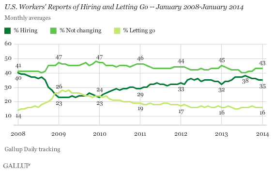 U.S. Workers' Reports of Hiring and Letting Go -- January 2008-January 2014