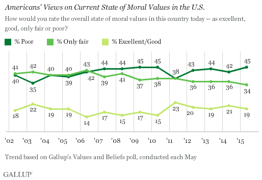 Americans' Views on Current State of Moral Values in the U.S.