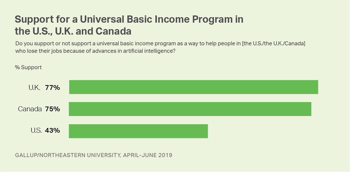 Bar graph. Support for a universal basic income program in the U.S., U.K. and Canada.