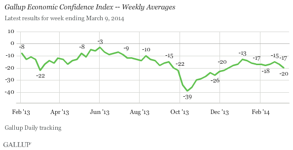Trend: Weekly Economic Confidence, February 2013-March 2014