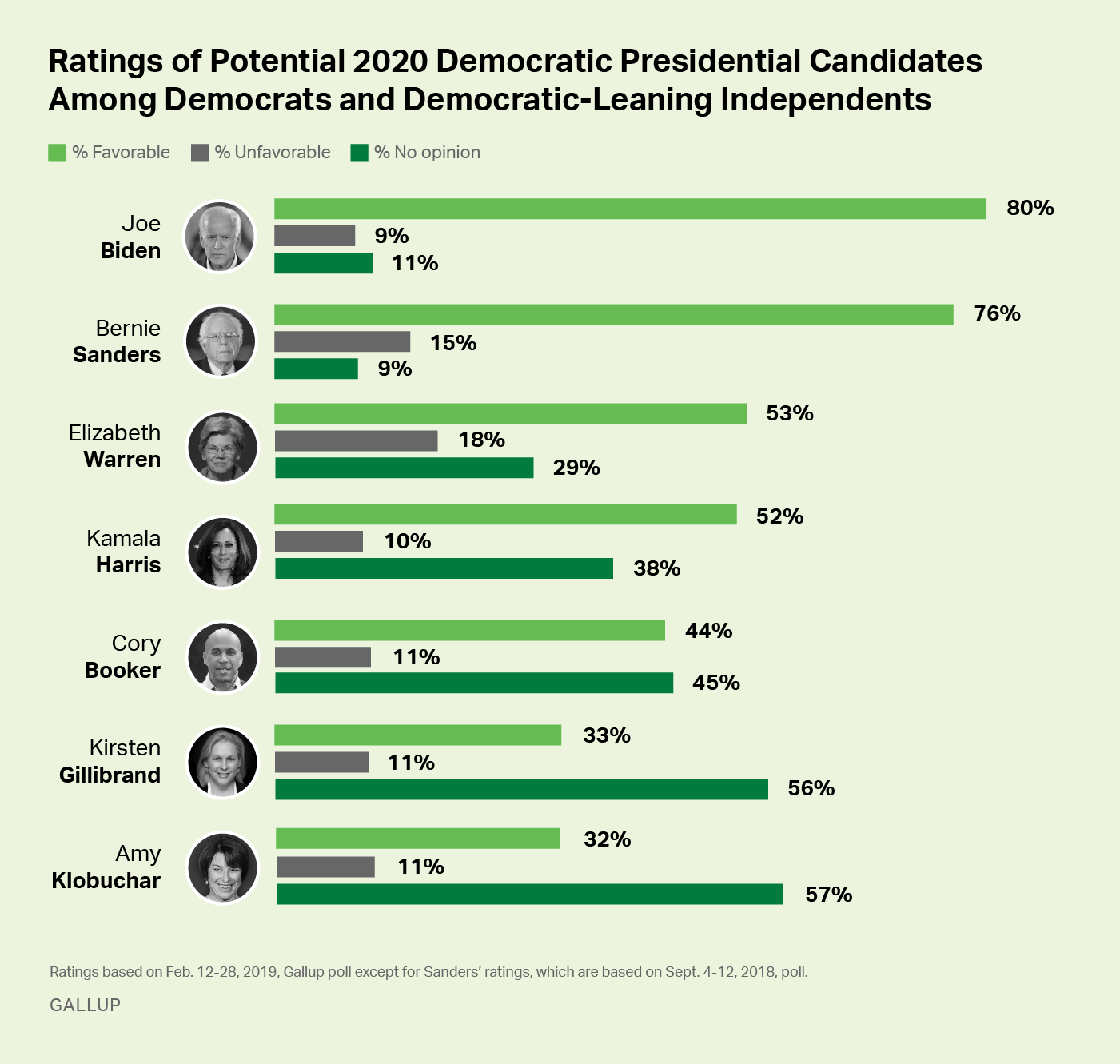 Bar graph: Favorability ratings of 7 potential 2020 Democratic presidential candidates, among Democrats + Democratic leaners.
