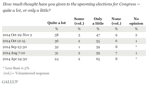Trend: How much thought have you given to the upcoming elections for Congress -- quite a lot, or only a little?