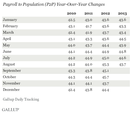 Payroll to Population (P2P) Year-Over-Year Changes