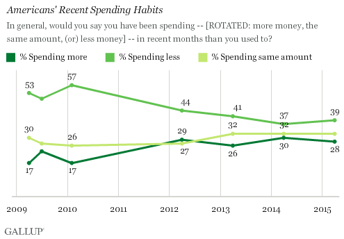Americans' Recent Spending Habits