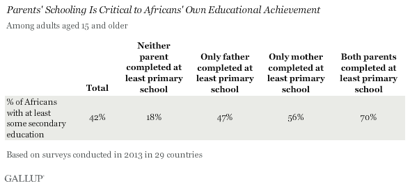 parents' schooling is critical to Africans' own educational achievement
