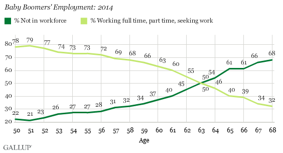 Baby Boomers' Employment: 2014