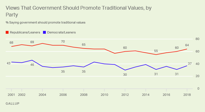 Line graph. Trend among Democrats and Republicans on whether gov't should promote traditional values, 2001-2018.