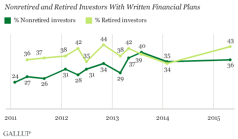 Nonretired and Retired Investors With Written Financial Plans