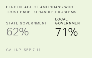Americans Still More Trusting in Local Over State Government