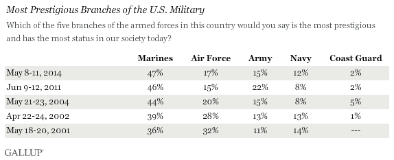 Trend: Most Prestigious Branches of the U.S. Military