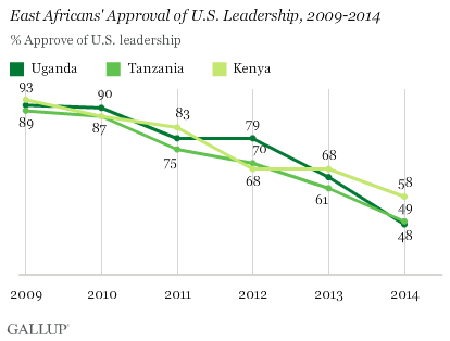 East Africans' Approval of U.S. Leadership, 2009-2014