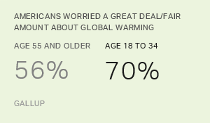 Global Warming Age Gap: Younger Americans Most Worried
