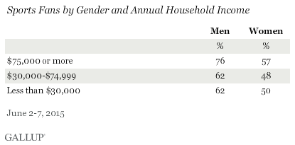 Sports Fans by Gender and Annual Household Income
