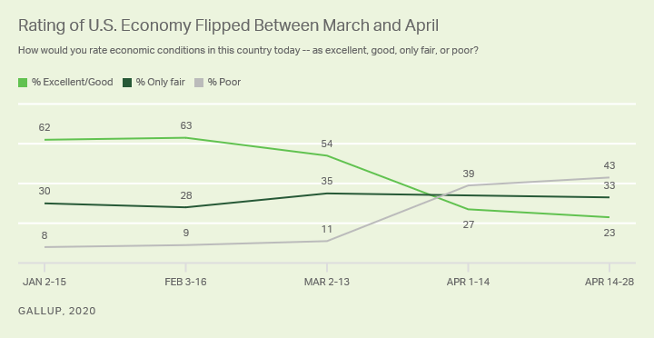 Line graph. Trend since January of Americans rating of current economy as excellent/good, only fair or poor.