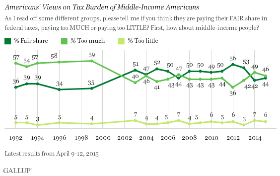Trend: Americans' Views on Tax Burden of Middle-Income Americans