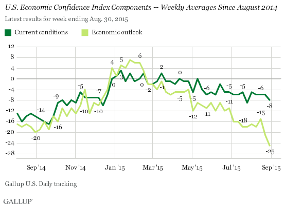 U.S. Economic Confidence Index Components -- Weekly Averages Since August 2014
