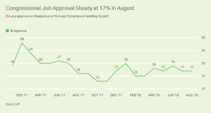 Line graph. Congressional job approval was steady at 17% from July to August in 2018.