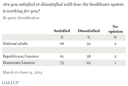 Are you satisfied or dissatisfied with how the healthcare system is working for you? By party identification, March-June 2014