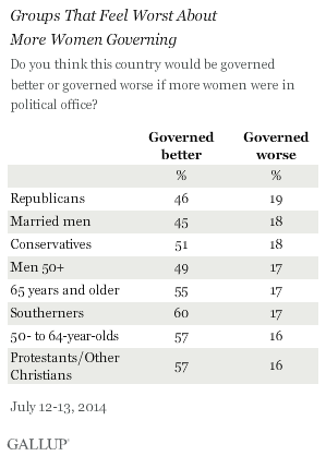 Groups That Feel Worst About More Women Governing the Country, July 2014
