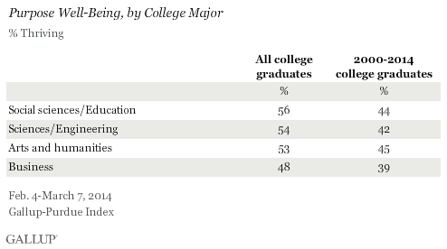 Purpose Well-Being, by College Major, 2014