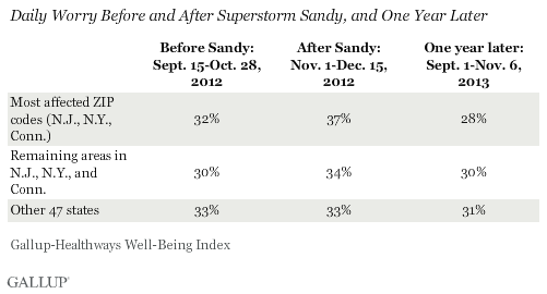 Daily Worry Before and After Superstorm Sandy