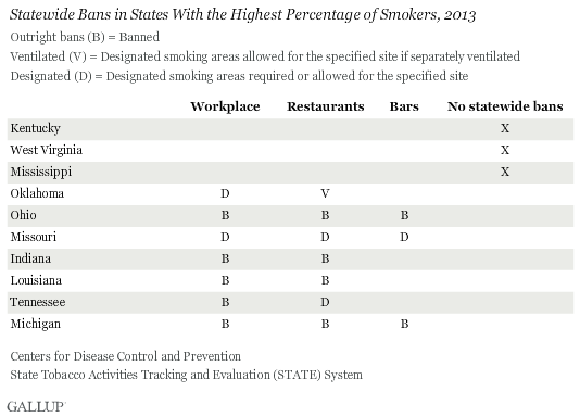Statewide Bans in States With Highest Percentage of Smokers