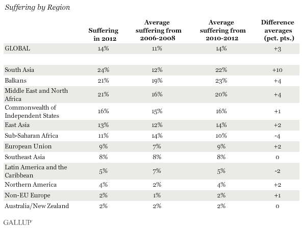 Suffering by Region, 2012 and 2006-08 and 2010-12