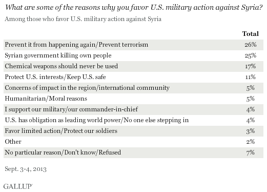 What are some of the reasons why you oppose U.S. military action against Syria? September 2013 results
