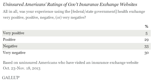 Uninsured Americans' Ratings of Gov't Insurance Exchange Websites, October-November 2013