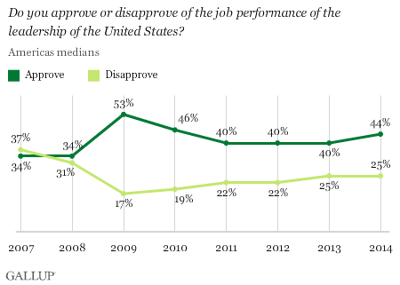U.S. Leadership Approval in Americas