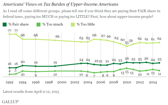 Trend: Americans' Views on Tax Burden of Upper-Income Americans