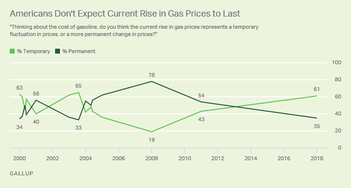 Line graph: Is the current rise in gas prices temporary or permanent? 2000-2018 trend. High 78% (2008); currently 35% (2018).