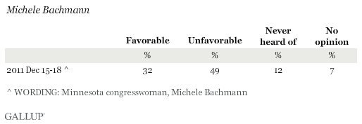 Favorability Ratings of Michele Bachmann