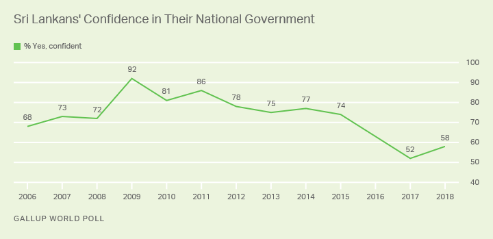 Line graph. Sri Lankans' confidence in their national government was lower in 2017 and 2018 than at any point in past decade.