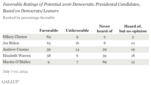 Favorable Ratings of Potential 2016 Democratic Presidental Candidates, Based on Democrats/Leaners