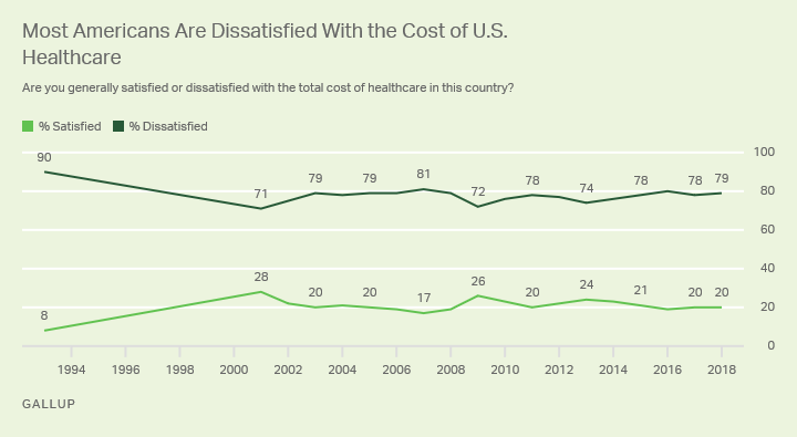 Line graph. No more than 28% of Americans have been satisfied with U.S. healthcare costs since 1993.