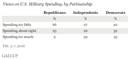 Views on U.S. Military Spending, by Partisanship, February 2016