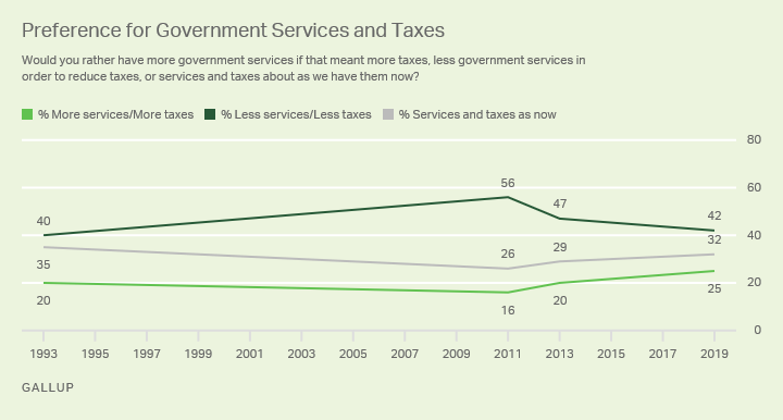 Line graph, 1993-2019. Americans' preference for having more government services and higher taxes, fewer services and taxes, or no change.