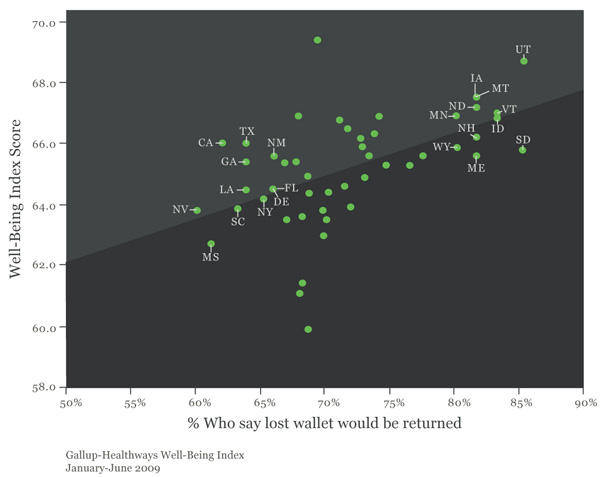Scatterplot: Well-Being Index and Wallet Measure