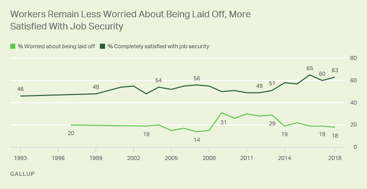 Line graph showing trend lines of U.S. workers completely satisfied with job security and those worried about being laid off.