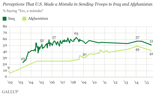 Trend: Perceptions That U.S. Made a Mistake in Sending Troops to Iraq and Afghanistan