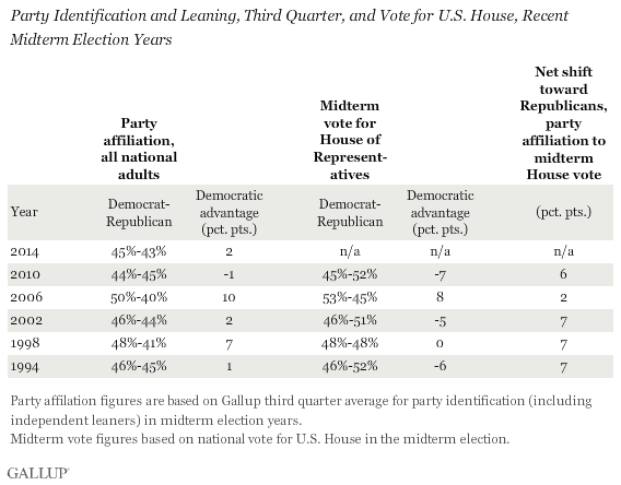 Democratic Advantage Among U.S. General Population, and how that translates in actual midterm election results