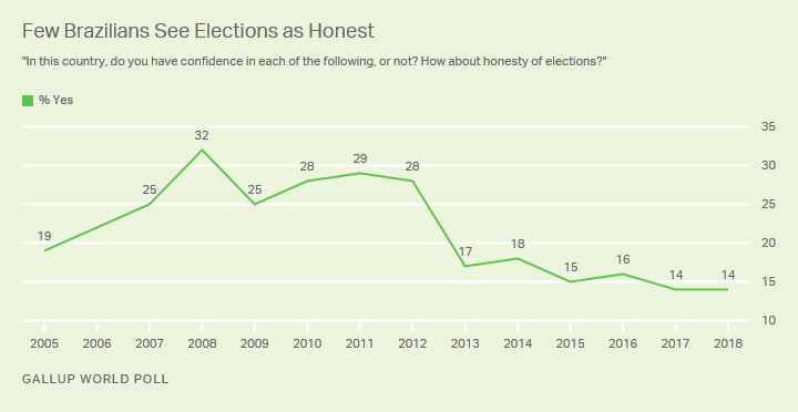 Fourteen percent of Brazilians have faith in the honesty of their elections.