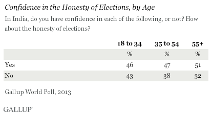 Confidence in the Honesty of Elections, by Age