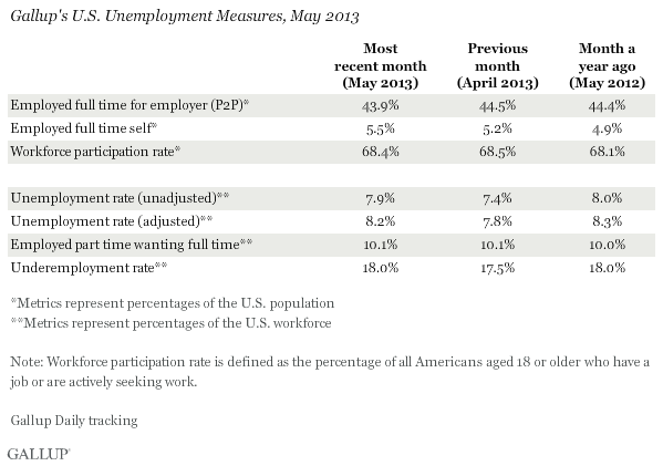Gallup's U.S. Unemployment Measures, May 2013