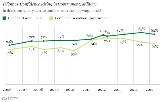 Trend: Filipinos' Confidence Rising in Government, Military