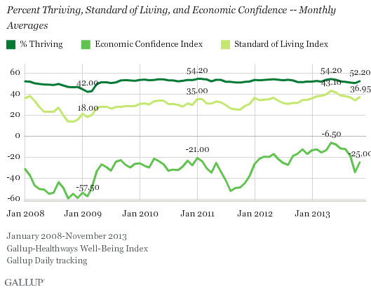 Percent Thriving, Standard of Living and Economic Confidence -- Monthly Index