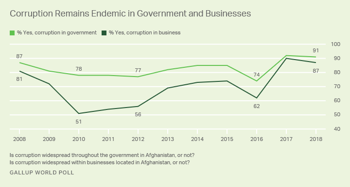 Line graph. Trend in Afghans' perceptions of corruption in both business and government of the past decade.