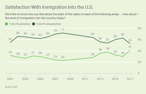 Trend: Satisfaction With Immigration Into the U.S.