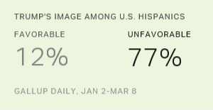 Trump Has a Major Image Problem With Hispanics
